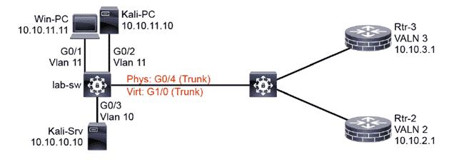 Mitigare attacchi Cisco CDP