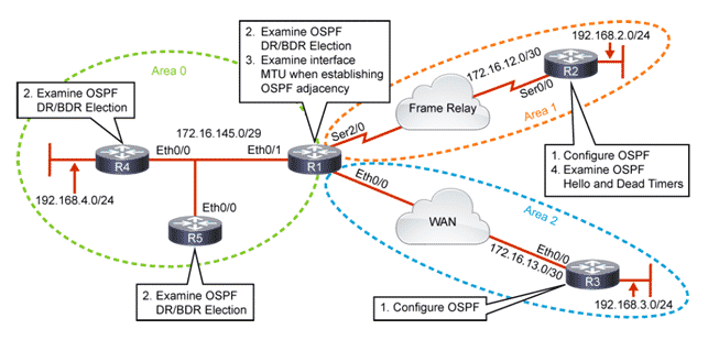 Configurare OSPF Cisco
