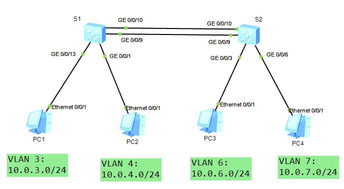 Huawei Switch Layer 3