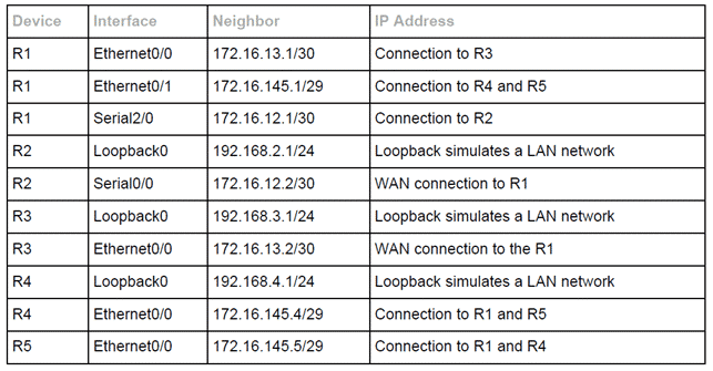 Configurare OSPF Corso Cisco