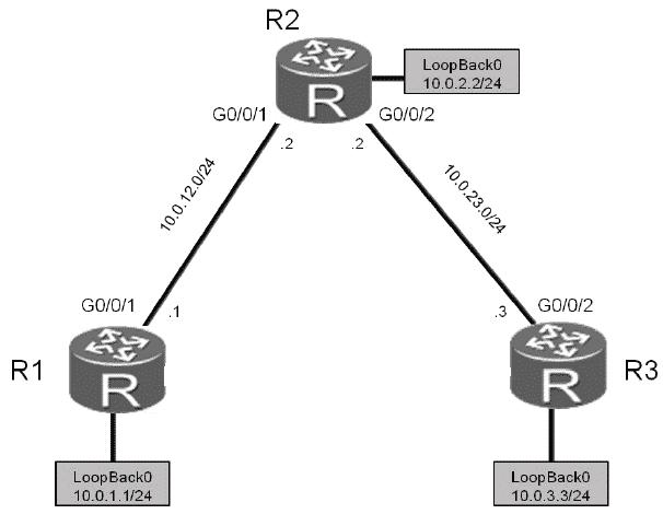 Configurazione del Protocollo RIPv2 su apparati Huawei