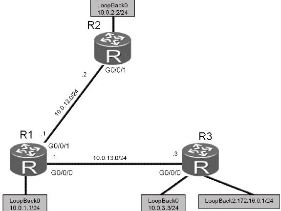 Configurare OSPF su apparati Huawei