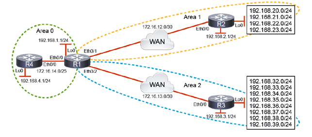 Cisco Route Summarization OSPF