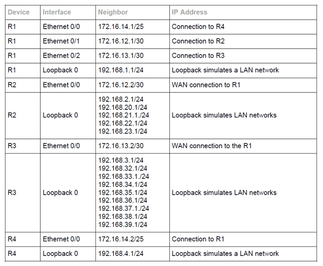 Corso Cisco Route Summarization OSPF