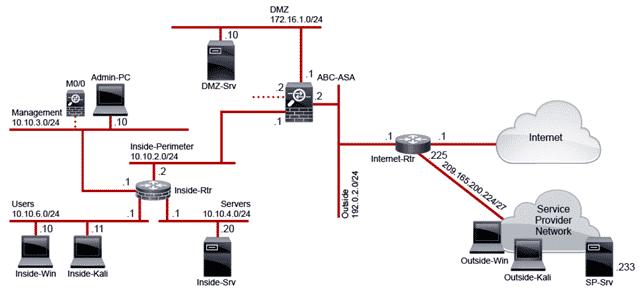 esplorare gli attacchi allo stack tcp/ip, FOOTPRINTING, Cyber Sicurezza, Cybersecurity