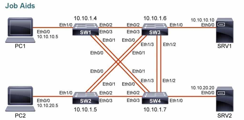 Cisco Corso etherchannel