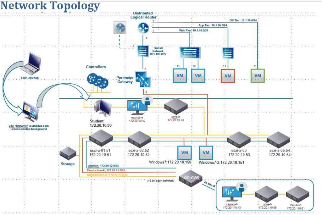 Laboratorio VMware NSX Virtualizzazioni Reti