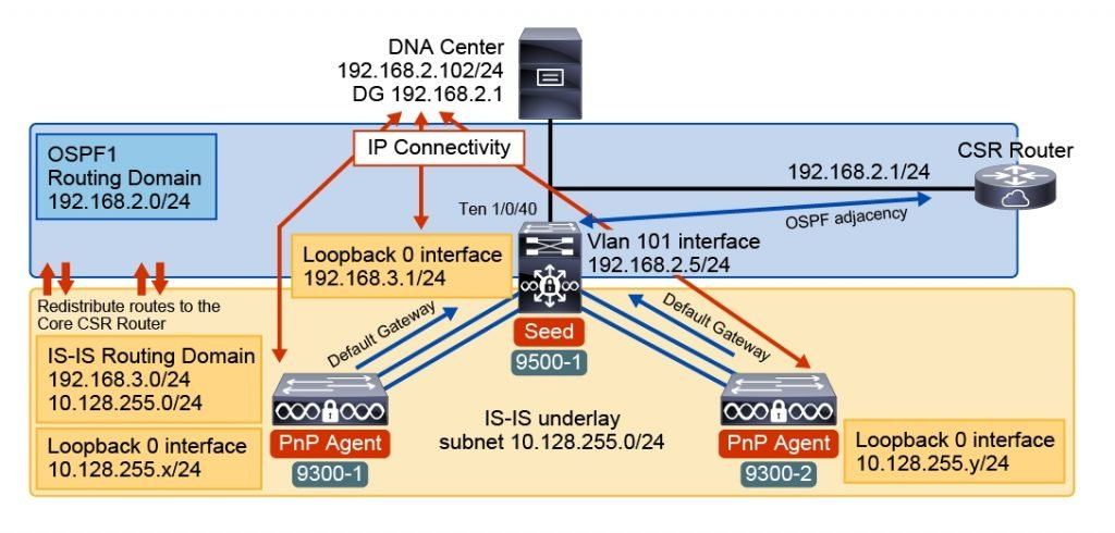 Cisco CCNA Software defined Network, Network Programmability