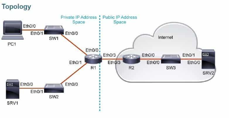 Cisco Introduzione al NAT e al PAT
