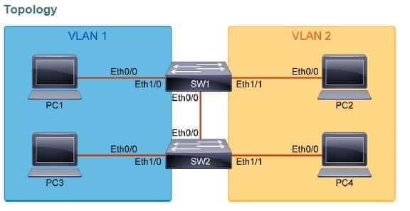 Cisco CCNA CCNP configurazione vlan e trunk