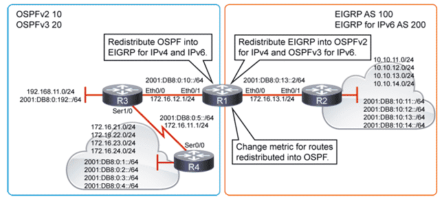 Cisco CCNP Enterprise Redistribuzione tra Protocolli di Routing