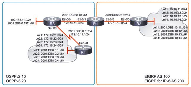 Corso Cisco CCNP Enterprise Redistribuzione tra Protocolli di Routing