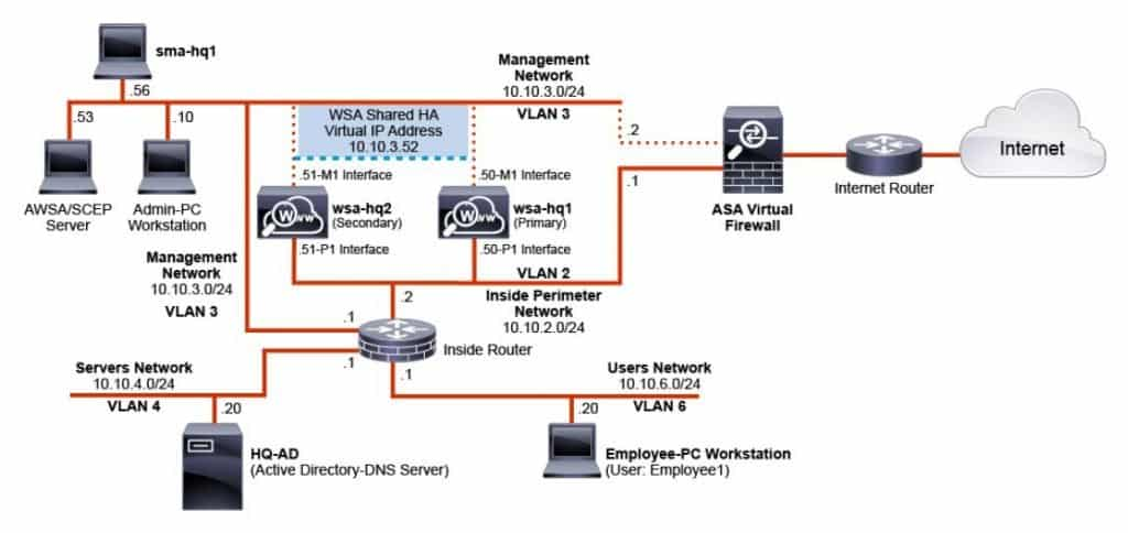 Corso CCNP Security Securing the Web with Cisco Web Security Appliance
