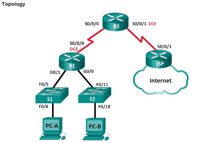 Corso CCNA Configurare DHCP v4 Server e Relay su Router Cisco