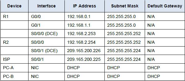 Configurare DHCP v4 Server e Relay su Router Cisco