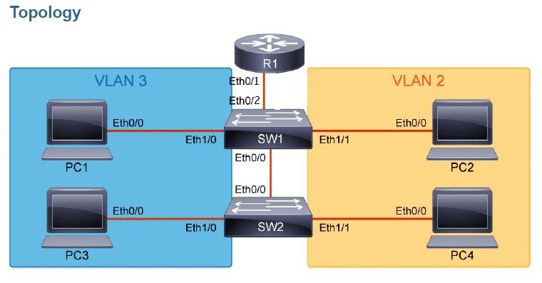 Configurare inter-VLAN routing con il metodo del Router on a Stick