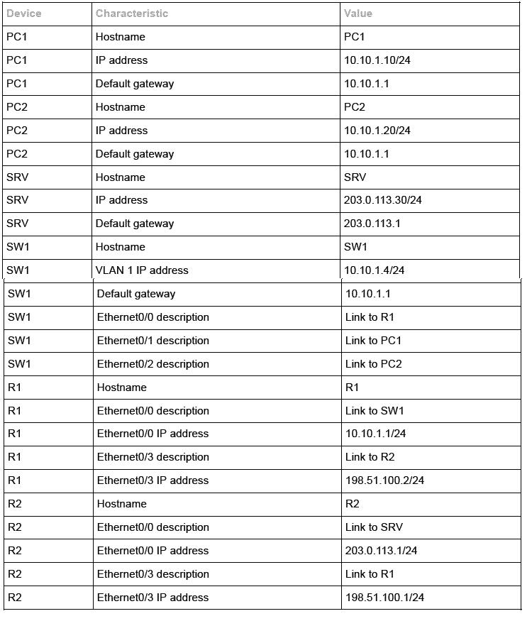 Reti e Certificazione e Corso Troubleshoot Network Address Traslation NAT su router Cisco