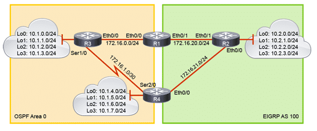 CCNP Enterprise, Route Redistribution, Route Map, Corso CCNP