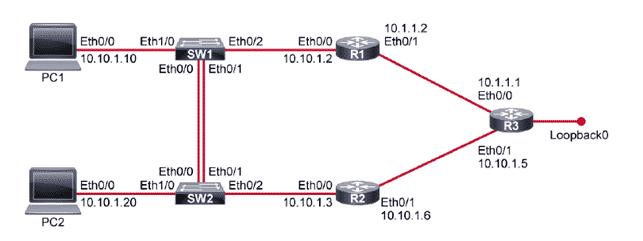 CCNA - Configurare Hot Standby Router Protocol HSRP in ambienti Cisco