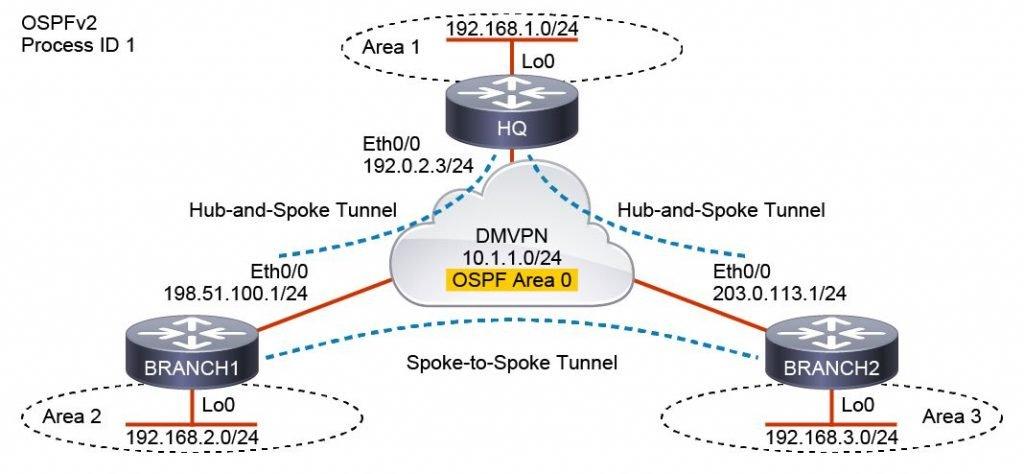 Corso CCNP Enterprise ENARSI - Implementing Cisco Enterprise Advanced Routing and Services