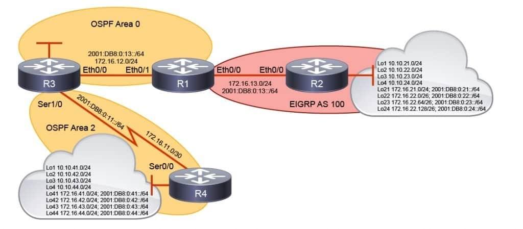Corso CCNP Enterprise ENARSI – Implementing Cisco Enterprise Advanced Routing and Services