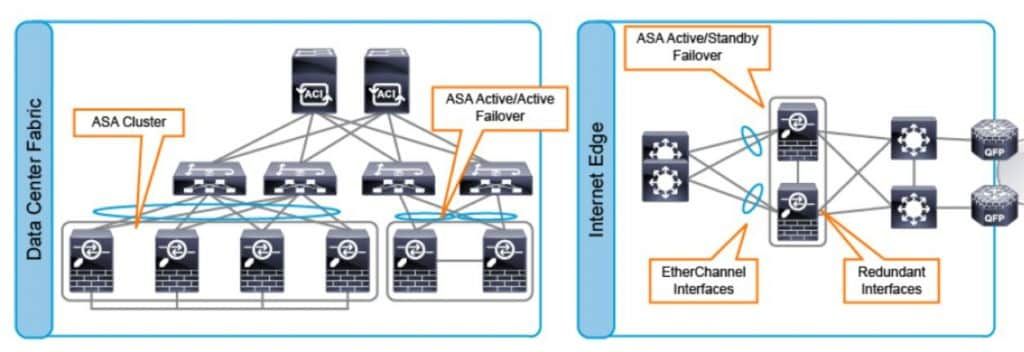 Corso Cisco CCNP Security SCOR ASA Cluster HA