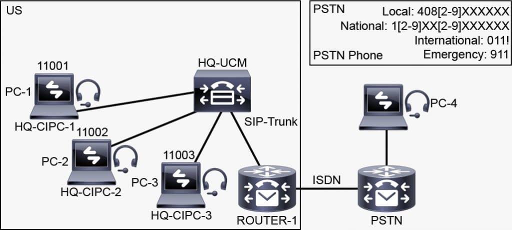 Topologia Laboratorio Cisco_CCNP Collaboration CLCOR