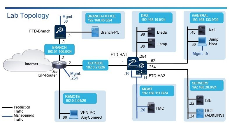 Corso CCNP Security SSNGFW – Securing Networks with Cisco Firepower Next Generation Firewall