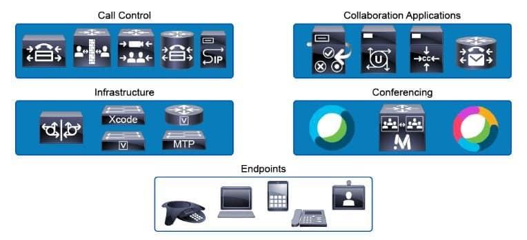Corso Cisco CLFNDU - Understanding Cisco Collaboration Foundations