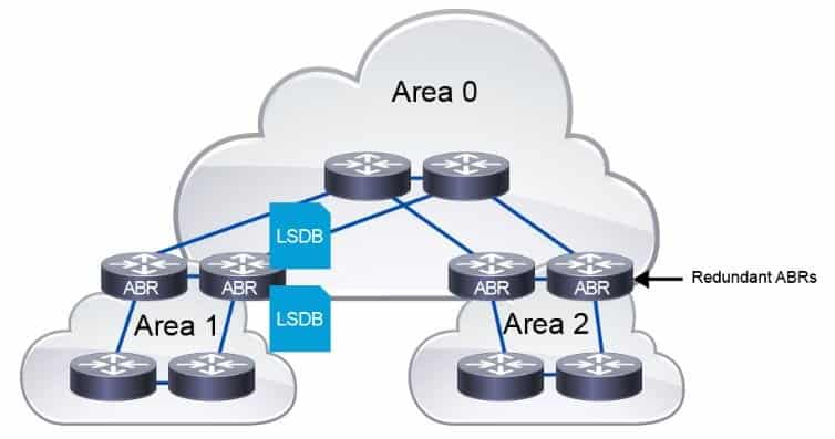 Corso CCNP Service Provider SPRI Implementing Cisco Service Provider Advanced Routing Solutions