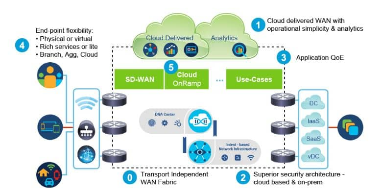 Implementing Automation for Cisco Enterprise Solutions ENAUI