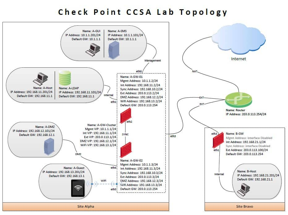 Corso Check Point CCSA - Check Point Certified Admin