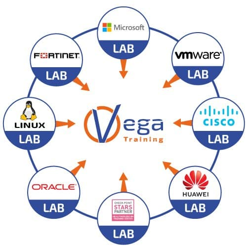 Vega Training Remote Lab - Laboratorio Remoto, Cisco, Huawei, Linux, Oracle, Microsoft, CompTIA, VMware, Fortinet, Check Point, Docker, Kubernetes, Openstack