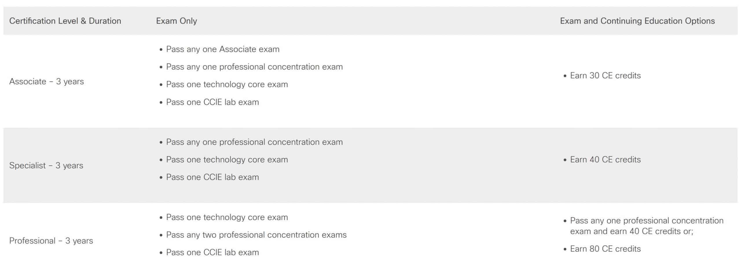 Cisco Continuing Education – Crediti Formativi – Rinnovo Certificazioni senza esame