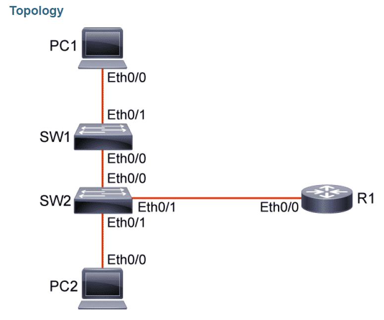 Configurazione_sicurezza_base_Router_Cisco