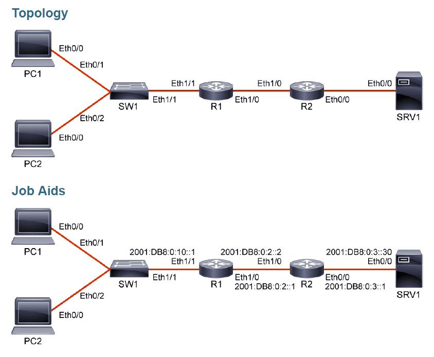 Access List IPv6 Extended