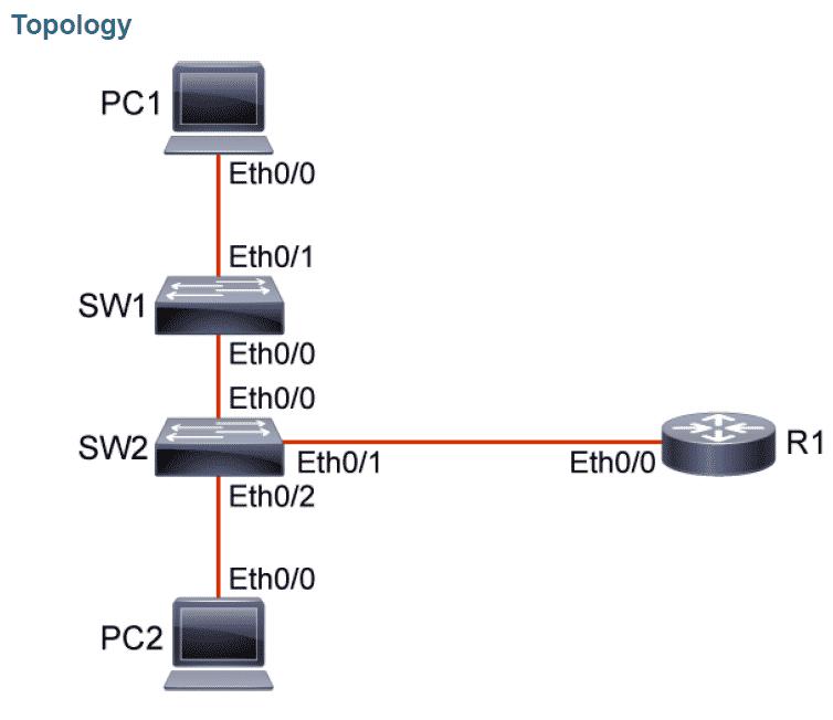 Configura e Verifica Port Security