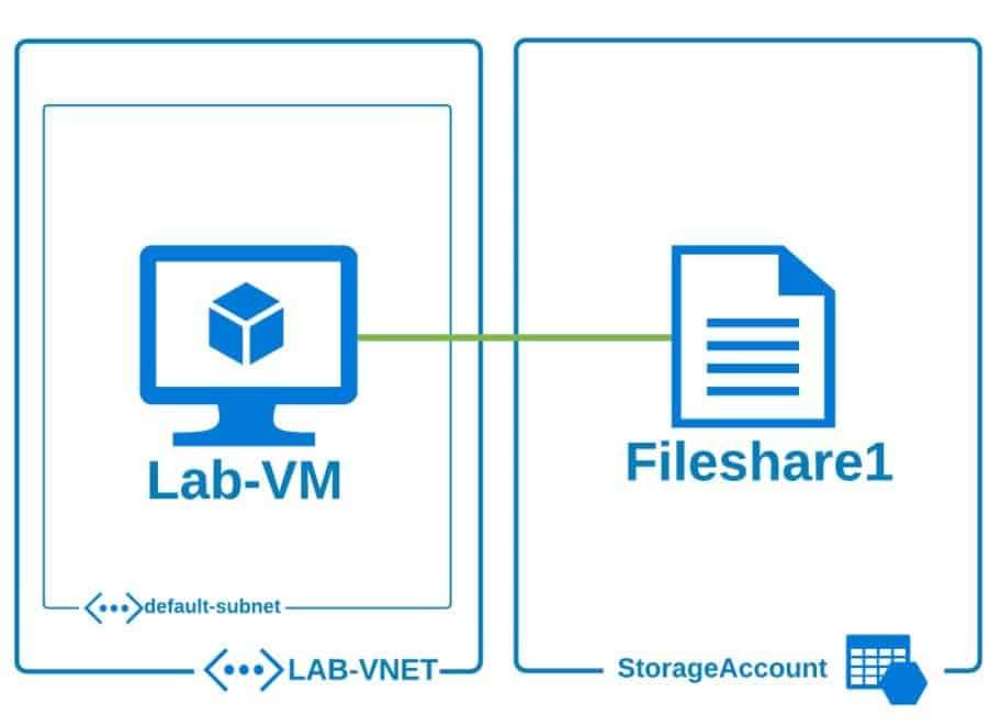 Configurare Azure File Share