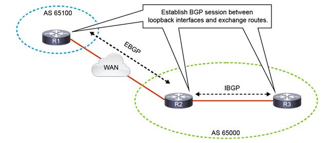 Configurare il Protocollo di Routing BGP
