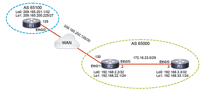 Configurare il Protocollo di Routing Border Gateway Protocol